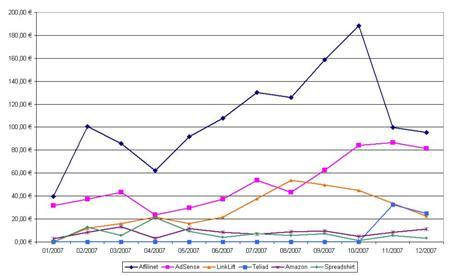 Einnahmen 2007